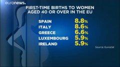 Mamme over 40 in Italia e Spagna